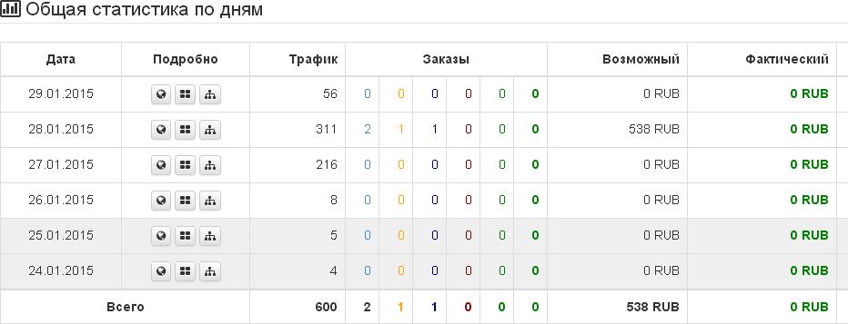 Скрин с первыми продажами на Biggon.ru